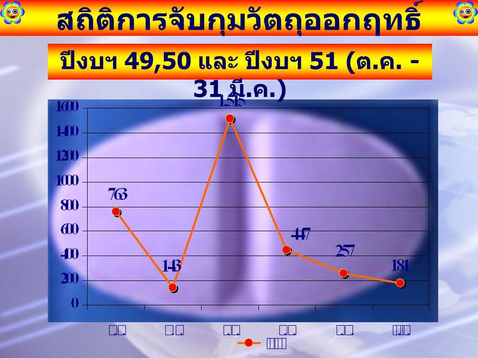 สถิติการจับกุมวัตถุออกฤทธิ์ ปีงบฯ 49,50 และ ปีงบฯ 51 ( ต. ค. - 31 มี. ค.)