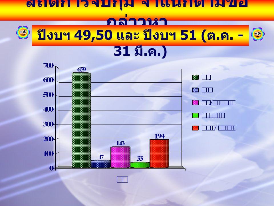สถิติการจับกุม จำแนกตามข้อ กล่าวหา ปีงบฯ 49,50 และ ปีงบฯ 51 ( ต. ค. - 31 มี. ค.)