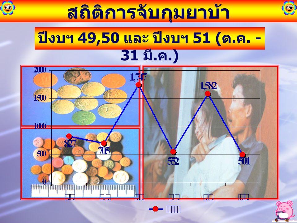 สถิติการจับกุมยาบ้า ปีงบฯ 49,50 และ ปีงบฯ 51 ( ต. ค. - 31 มี. ค.)
