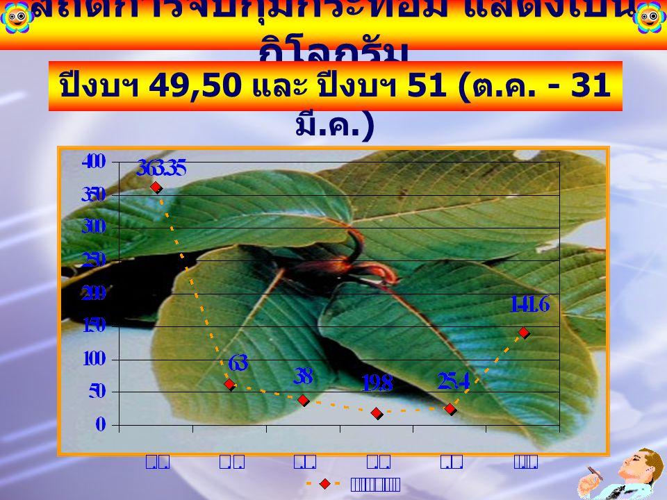 สถิติการจับกุมกระท่อม แสดงเป็น กิโลกรัม ปีงบฯ 49,50 และ ปีงบฯ 51 ( ต. ค. - 31 มี. ค.)