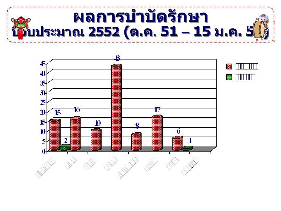 ผลการบำบัดรักษา ปีงบประมาณ 2552 ( ต. ค. 51 – 15 ม. ค. 52)