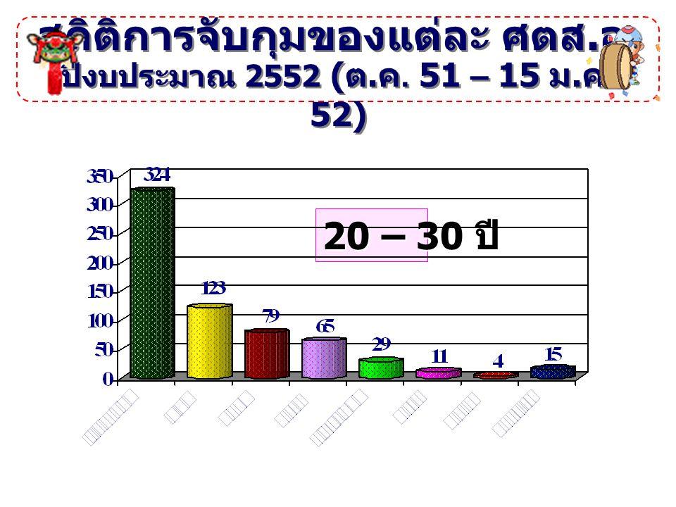 สถิติการจับกุมสาร ระเหย ปีงบประมาณ 2552 ( ต. ค. 51 – 15 ม. ค. 52) เมือง 20 - 25 ปี ซีซี