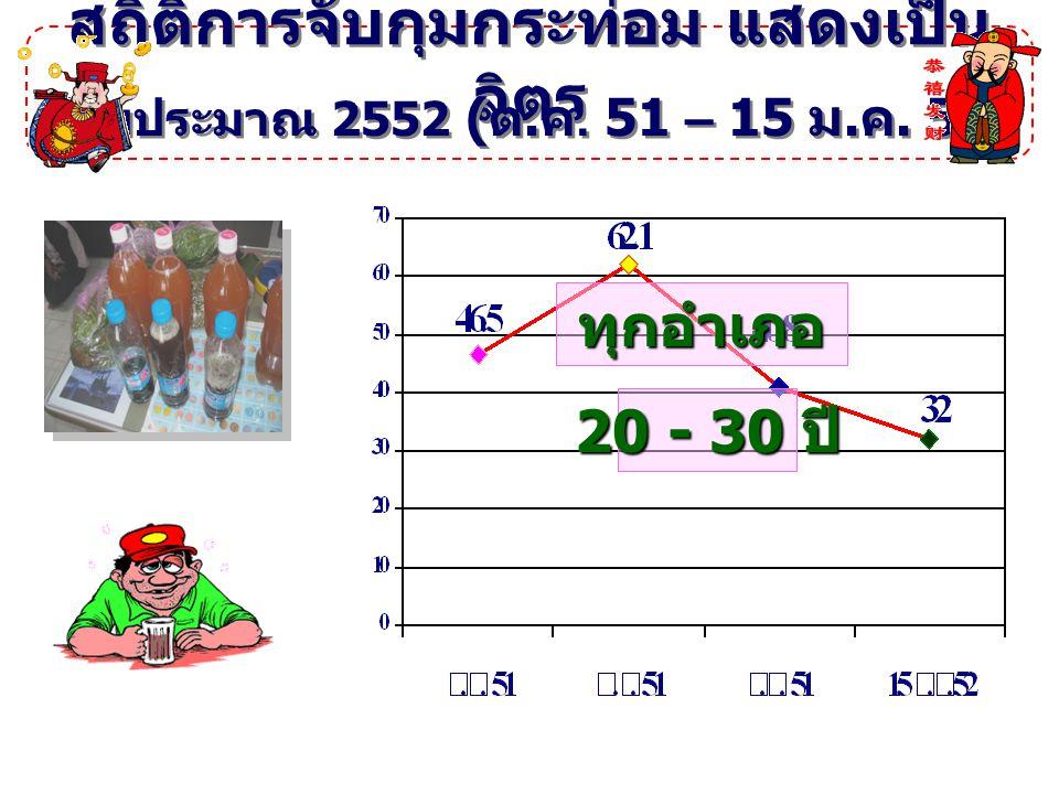 สถิติการจับกุมกระท่อม แสดงเป็น ลิตร ปีงบประมาณ 2552 ( ต. ค. 51 – 15 ม. ค. 52) ทุกอำเภอ 20 - 30 ปี