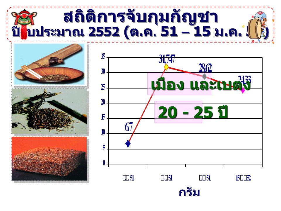 สถิติการจับกุมกัญชา ปีงบประมาณ 2552 ( ต. ค. 51 – 15 ม. ค. 52) กรัม เมือง และเบตง 20 - 25 ปี
