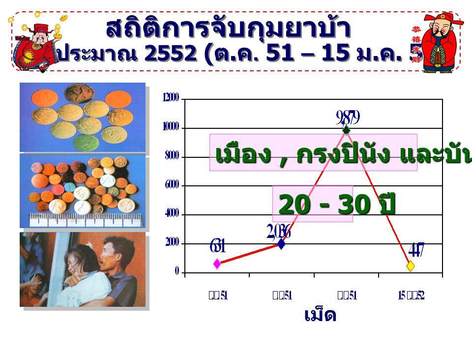 สถิติการจับกุมเฮโรอีน ปีงบประมาณ 2552 ( ต. ค. 51 – 15 ม. ค. 52) กรัม เมือง 35 - 40 ปี