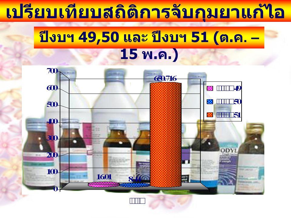 เปรียบเทียบสถิติการจับกุมยาแก้ไอ ปีงบฯ 49,50 และ ปีงบฯ 51 ( ต. ค. – 15 พ. ค.)