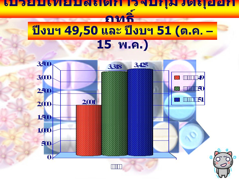 เปรียบเทียบสถิติการจับกุมวัตถุออก ฤทธิ์ ปีงบฯ 49,50 และ ปีงบฯ 51 ( ต. ค. – 15 พ. ค.)