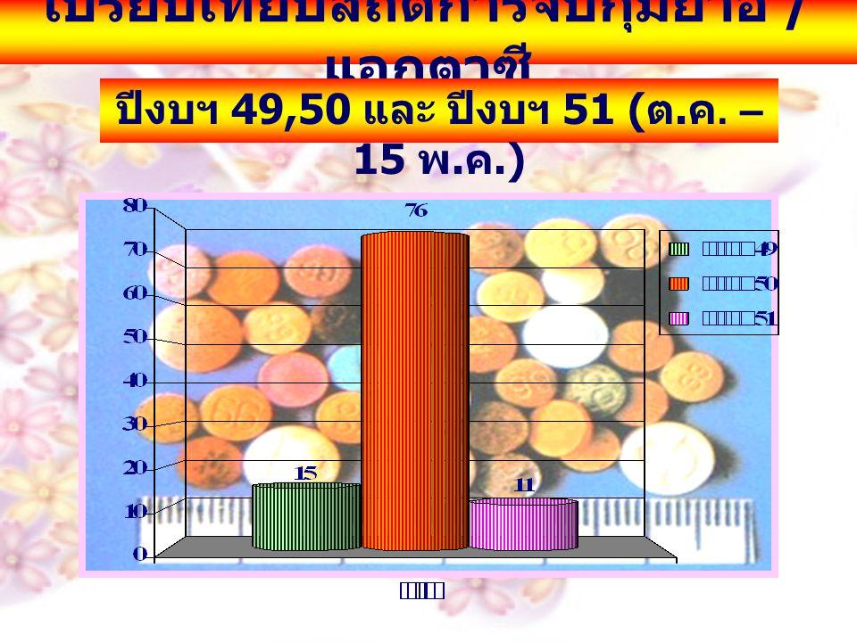 เปรียบเทียบสถิติการจับกุมยาอี / แอกตาซี ปีงบฯ 49,50 และ ปีงบฯ 51 ( ต. ค. – 15 พ. ค.)