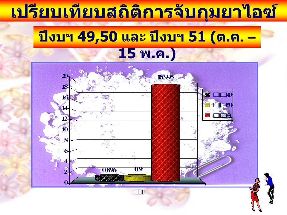เปรียบเทียบสถิติการจับกุมยาไอซ์ ปีงบฯ 49,50 และ ปีงบฯ 51 ( ต. ค. – 15 พ. ค.)