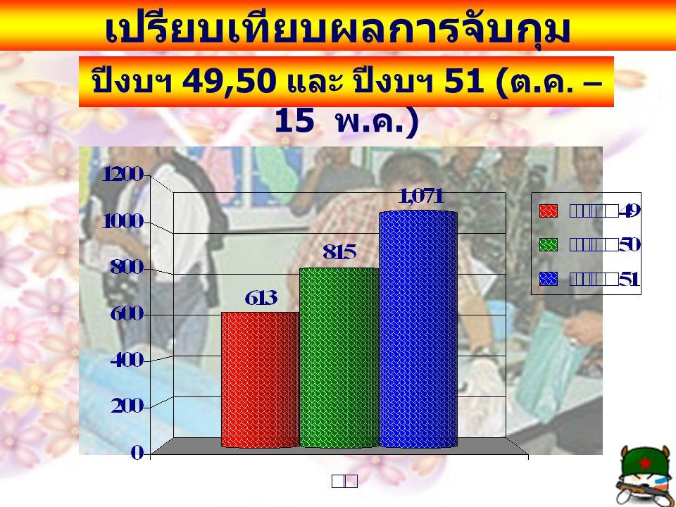 เปรียบเทียบผลการจับกุม ปีงบฯ 49,50 และ ปีงบฯ 51 ( ต. ค. – 15 พ. ค.)