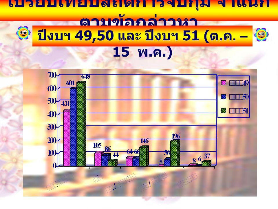เปรียบเทียบสถิติการจับกุม จำแนก ตามข้อกล่าวหา ปีงบฯ 49,50 และ ปีงบฯ 51 ( ต. ค. – 15 พ. ค.)