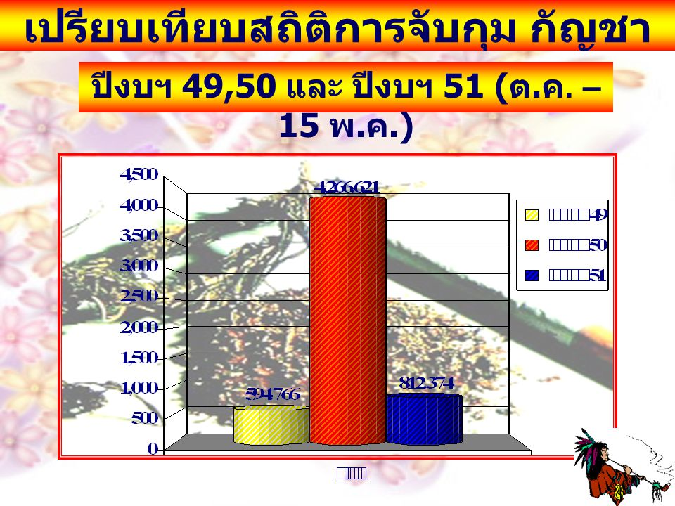 เปรียบเทียบสถิติการจับกุม กัญชา ปีงบฯ 49,50 และ ปีงบฯ 51 ( ต. ค. – 15 พ. ค.)