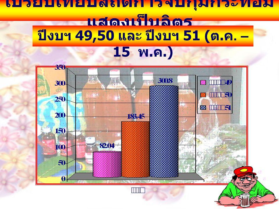 เปรียบเทียบสถิติการจับกุมกระท่อม แสดงเป็นลิตร ปีงบฯ 49,50 และ ปีงบฯ 51 ( ต. ค. – 15 พ. ค.)