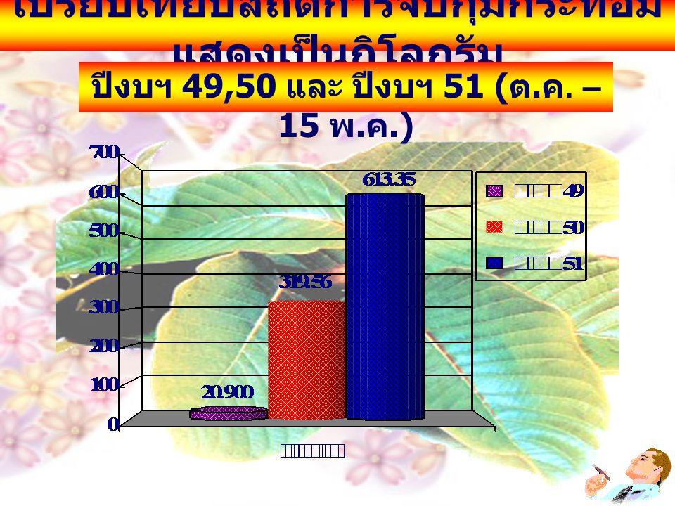 เปรียบเทียบสถิติการจับกุมกระท่อม แสดงเป็นกิโลกรัม ปีงบฯ 49,50 และ ปีงบฯ 51 ( ต. ค. – 15 พ. ค.)