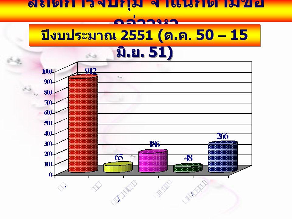 สถิติการจับกุม จำแนกตามข้อ กล่าวหา ปีงบประมาณ 2551 ( ต. ค. 50 – 15 มิ. ย. 51)