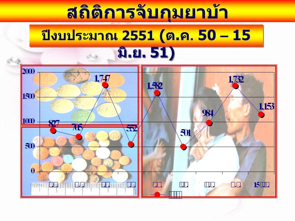 สถิติการจับกุมยาบ้า ปีงบประมาณ 2551 ( ต. ค. 50 – 15 มิ. ย. 51)