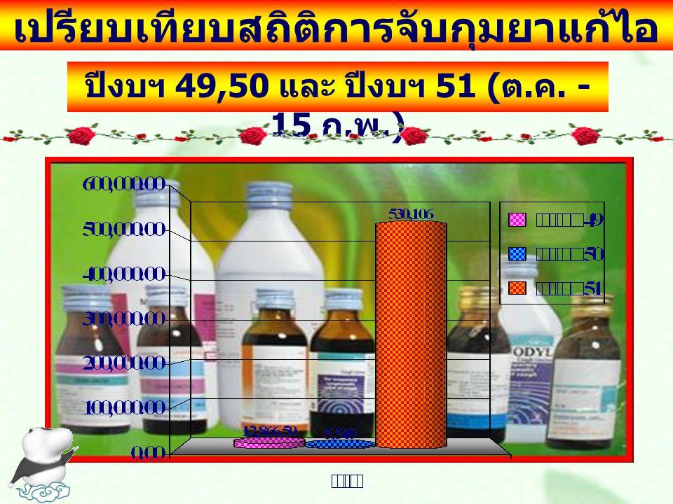 เปรียบเทียบสถิติการจับกุมยาแก้ไอ ปีงบฯ 49,50 และ ปีงบฯ 51 ( ต. ค. - 15 ก. พ.)
