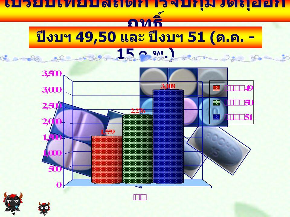 เปรียบเทียบสถิติการจับกุมวัตถุออก ฤทธิ์ ปีงบฯ 49,50 และ ปีงบฯ 51 ( ต. ค. - 15 ก. พ.)