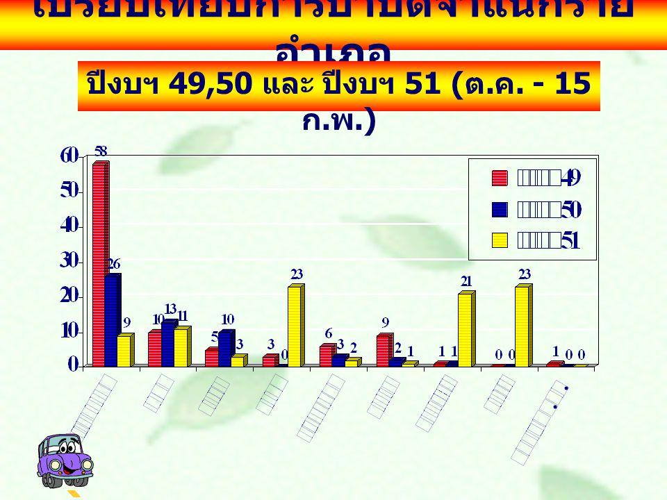 เปรียบเทียบการบำบัดจำแนกราย อำเภอ ปีงบฯ 49,50 และ ปีงบฯ 51 ( ต. ค. - 15 ก. พ.)