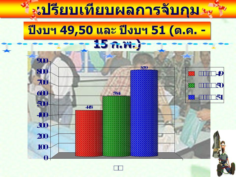 เปรียบเทียบสถิติการจับกุมของแต่ ละ ศตส. อ. ปีงบฯ 49,50 และ ปีงบฯ 51 ( ต. ค. - 15 ก. พ.)