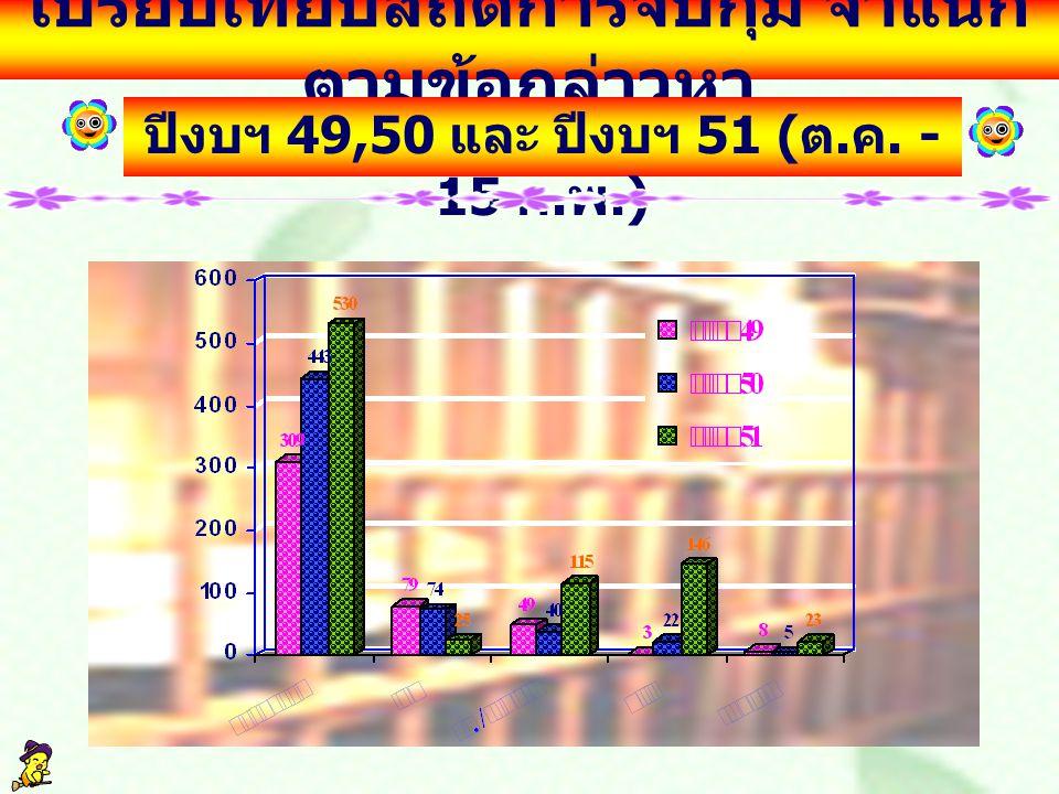 เปรียบเทียบสถิติการจับกุม จำแนก ตามข้อกล่าวหา ปีงบฯ 49,50 และ ปีงบฯ 51 ( ต. ค. - 15 ก. พ.)