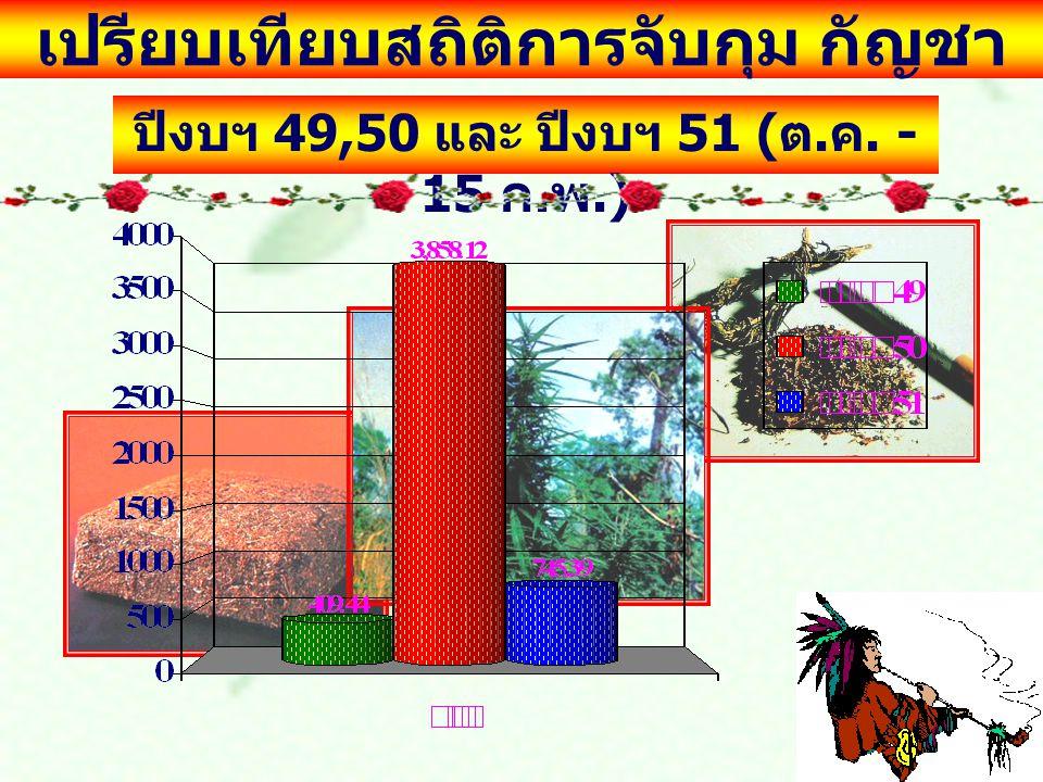 เปรียบเทียบสถิติการจับกุม กัญชา ปีงบฯ 49,50 และ ปีงบฯ 51 ( ต. ค. - 15 ก. พ.)