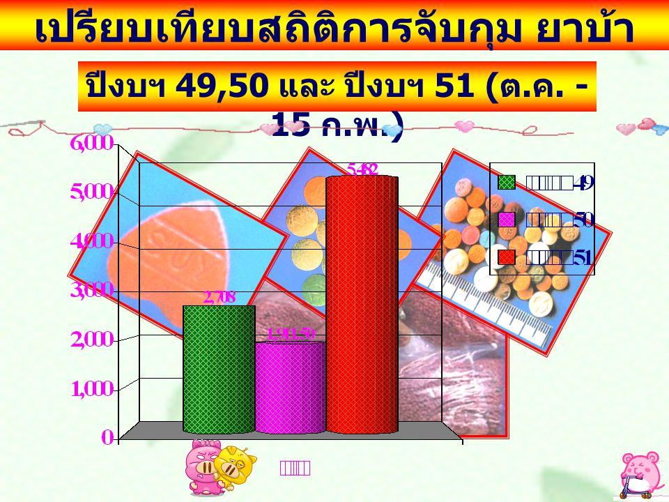 เปรียบเทียบสถิติการจับกุมกระท่อม แสดงเป็นลิตร ปีงบฯ 49,50 และ ปีงบฯ 51 ( ต. ค. - 15 ก. พ.)