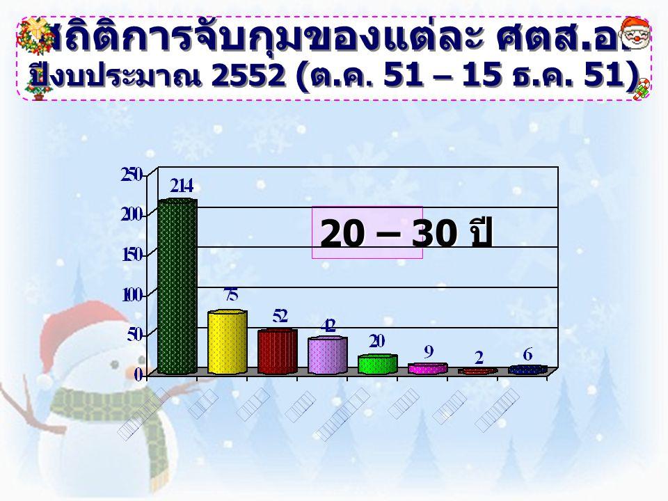 สถิติการจับกุมของแต่ละ ศตส. อ. 20 – 30 ปี ปีงบประมาณ 2552 ( ต. ค. 51 – 15 ธ. ค. 51)