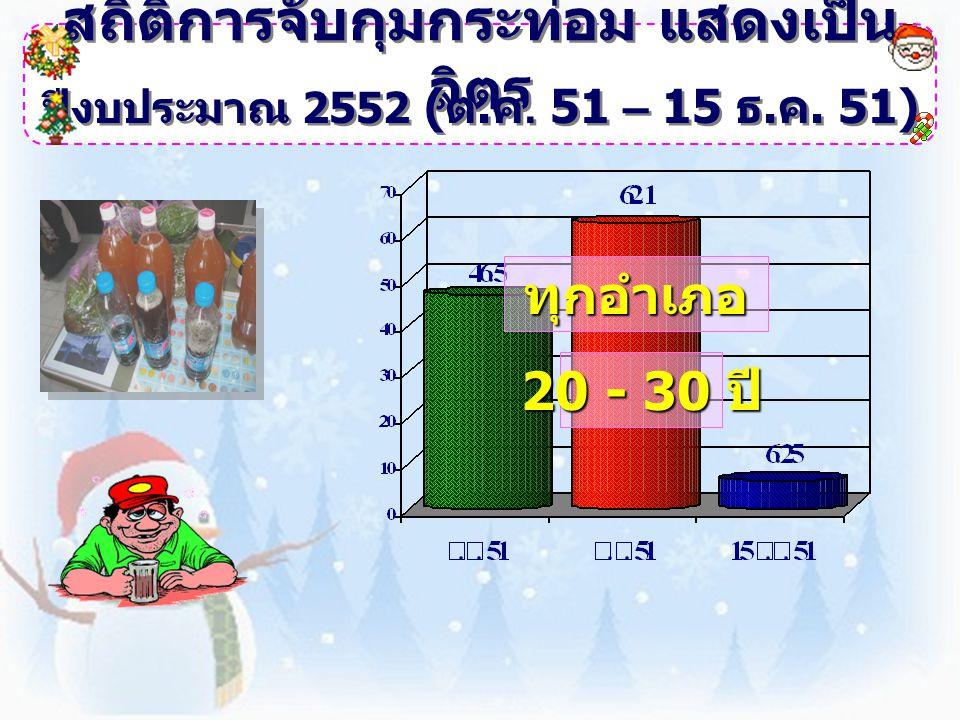 สถิติการจับกุมกระท่อม แสดงเป็น ลิตร ปีงบประมาณ 2552 ( ต. ค. 51 – 15 ธ. ค. 51) ทุกอำเภอ 20 - 30 ปี