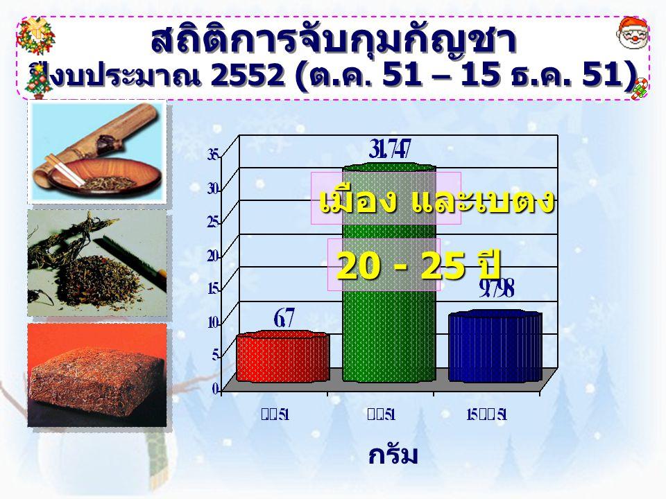 สถิติการจับกุมยาบ้า ปีงบประมาณ 2552 ( ต.ค. 51 – 15 ธ.