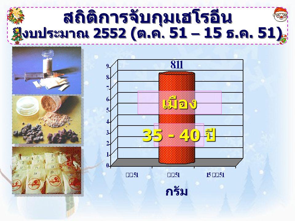 สถิติการจับกุมเฮโรอีน ปีงบประมาณ 2552 ( ต. ค. 51 – 15 ธ. ค. 51) กรัม เมือง 35 - 40 ปี