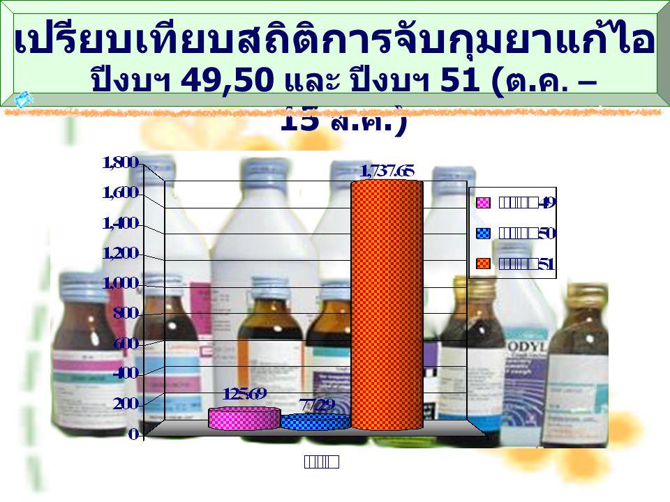 เปรียบเทียบสถิติการจับกุมยาแก้ไอ ปีงบฯ 49,50 และ ปีงบฯ 51 ( ต. ค. – 15 ส. ค.)
