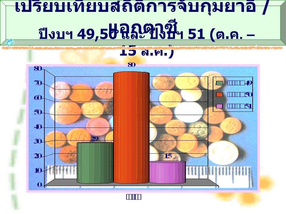 เปรียบเทียบสถิติการจับกุมยาอี / แอกตาซี ปีงบฯ 49,50 และ ปีงบฯ 51 ( ต. ค. – 15 ส. ค.)