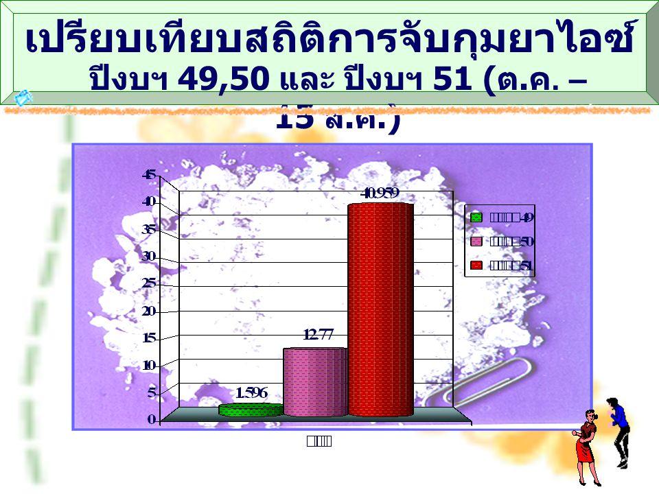 เปรียบเทียบสถิติการจับกุมยาไอซ์ ปีงบฯ 49,50 และ ปีงบฯ 51 ( ต. ค. – 15 ส. ค.)