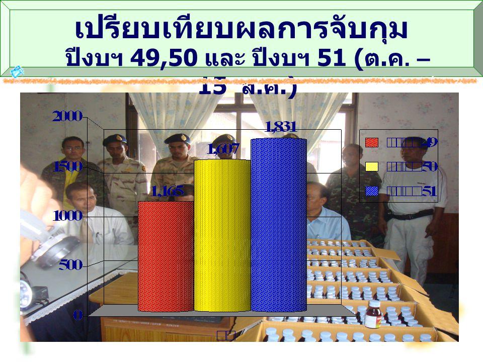 เปรียบเทียบผลการจับกุม ปีงบฯ 49,50 และ ปีงบฯ 51 ( ต. ค. – 15 ส. ค.)