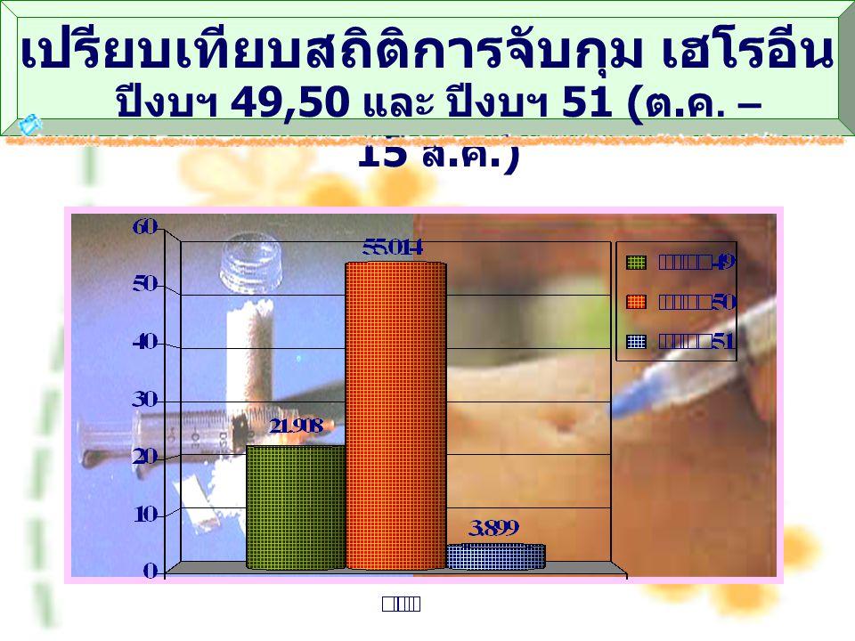 เปรียบเทียบสถิติการจับกุม กัญชา ปีงบฯ 49,50 และ ปีงบฯ 51 ( ต. ค. – 15 ส. ค.)