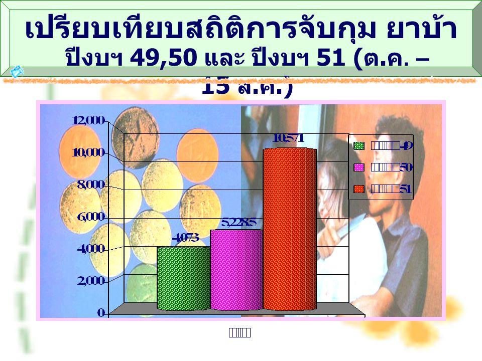 เปรียบเทียบสถิติการจับกุม ยาบ้า ปีงบฯ 49,50 และ ปีงบฯ 51 ( ต. ค. – 15 ส. ค.)