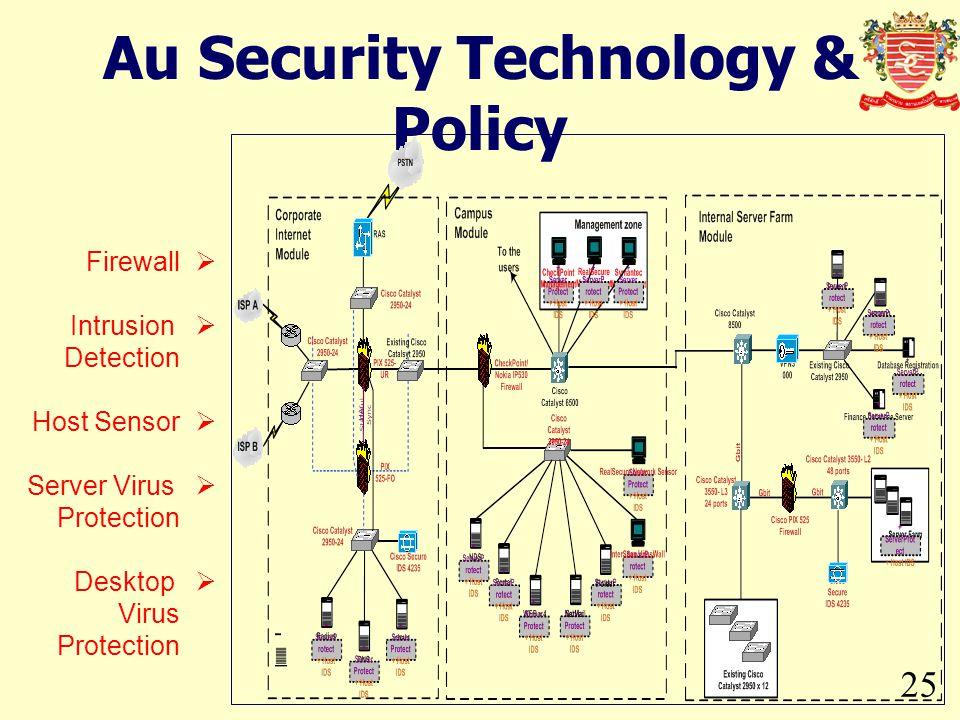 Au Security Technology & Policy 25  Firewall  Intrusion Detection  Host Sensor  Server Virus Protection  Desktop Virus Protection