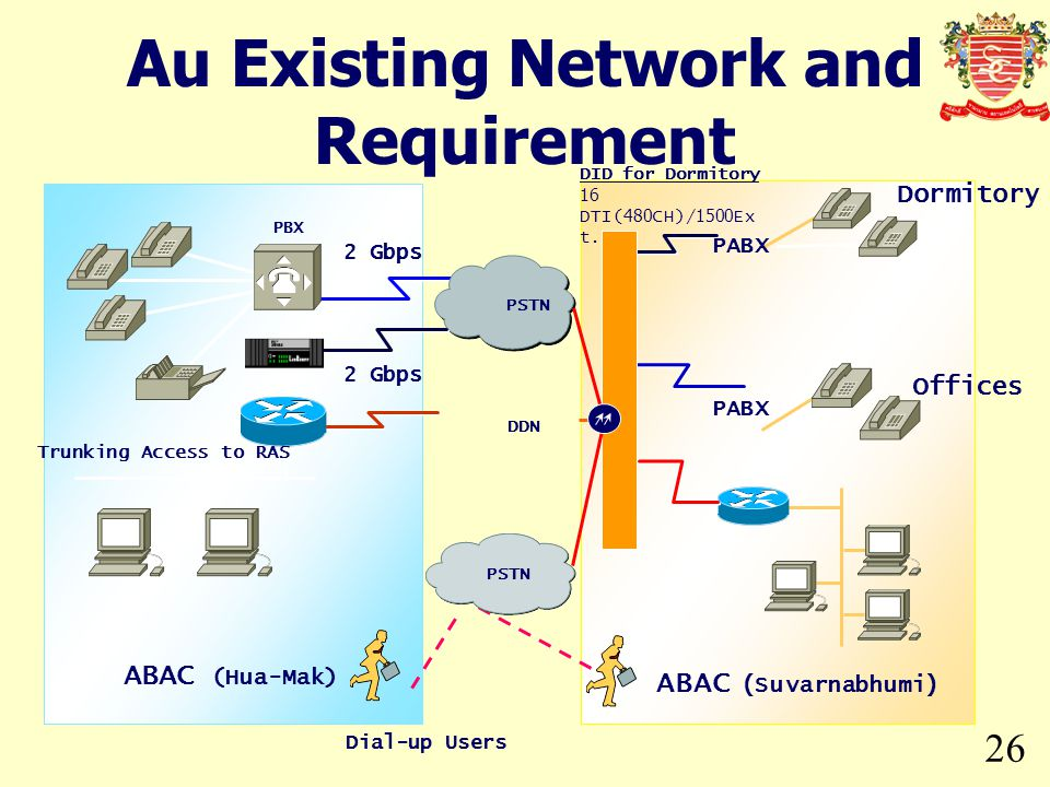 26 Au Existing Network and Requirement ABAC (Hua-Mak) ABAC (Suvarnabhumi) 2 Gbps PSTN DDN PBX Dial-up Users Trunking Access to RAS PSTN PABX Dormitory
