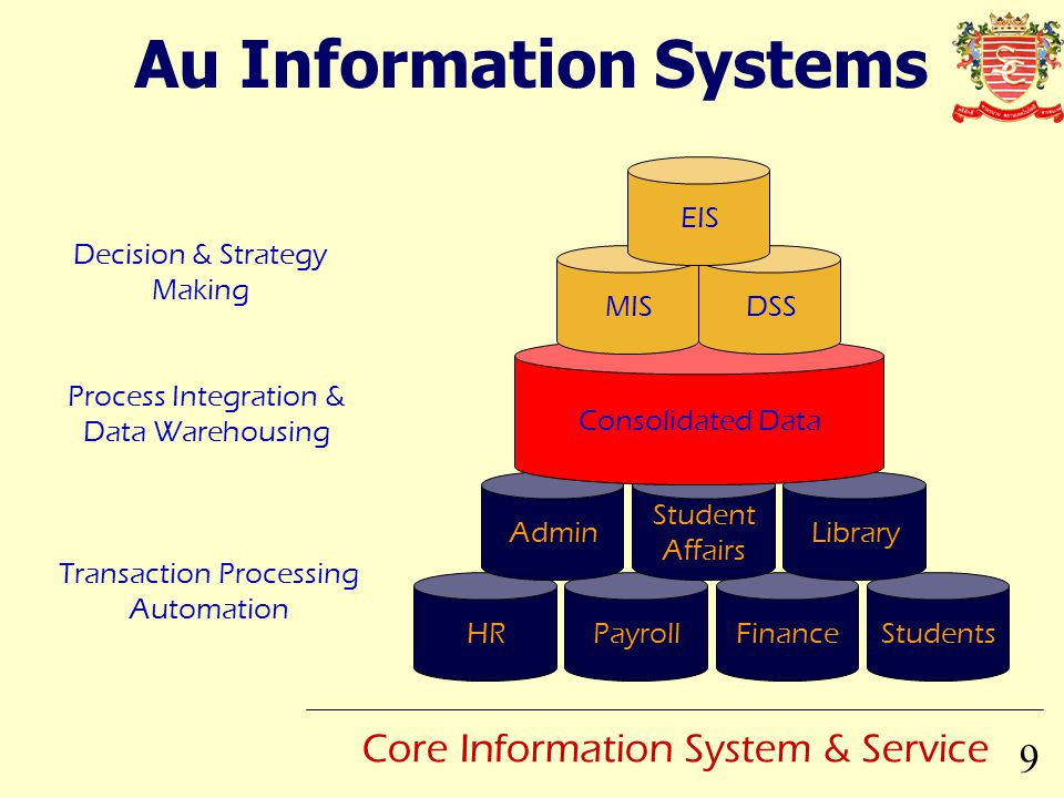 Au Information Systems 9 Core Information System & Service HRPayrollFinanceStudents Admin Student Affairs Library Transaction Processing Automation Pr