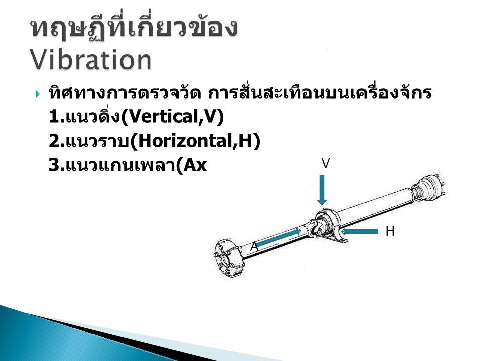  ทิศทางการตรวจวัด การสั่นสะเทือนบนเครื่องจักร 1. แนวดิ่ง (Vertical,V) 2. แนวราบ (Horizontal,H) 3. แนวแกนเพลา (Axial,A) V H A