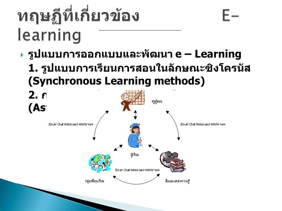  รูปแบบการออกแบบและพัฒนา e – Learning 1. รูปแบบการเรียนการสอนในลักษณะซิงโครนัส (Synchronous Learning methods) 2. การนำเสนอในลักษณะอะซิงโครนัส (Asynch