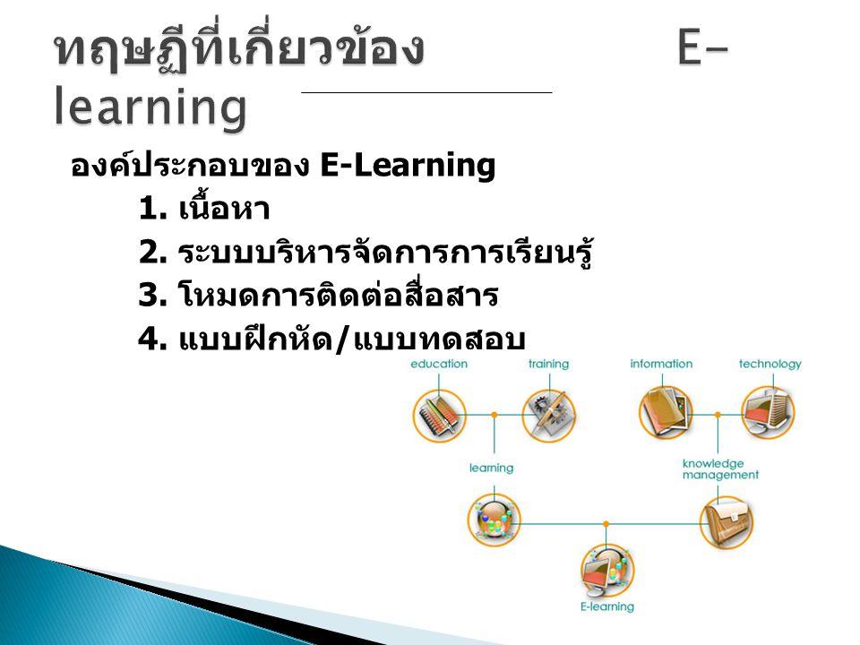 องค์ประกอบของ E-Learning 1. เนื้อหา 2. ระบบบริหารจัดการการเรียนรู้ 3. โหมดการติดต่อสื่อสาร 4. แบบฝึกหัด / แบบทดสอบ
