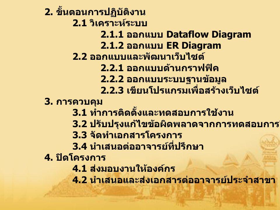 2. ขั้นตอนการปฏิบัติงาน 2.1 วิเคราะห์ระบบ 2.1.1 ออกแบบ Dataflow Diagram 2.1.2 ออกแบบ ER Diagram 2.2 ออกแบบและพัฒนาเว็บไซต์ 2.2.1 ออกแบบด้านกราฟฟิค 2.2