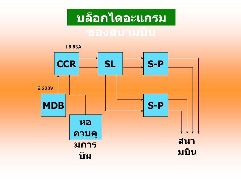 CCR S-PMDB SLS-P หอ ควบคุ มการ บิน บล็อกไดอะแกรม ของสนามบิน I 6.63A E 220V สนา มบิน