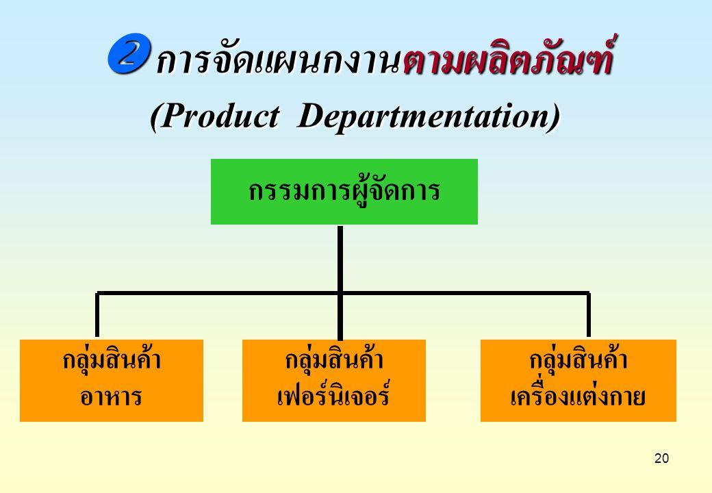 20 กรรมการผู้จัดการ กลุ่มสินค้า อาหาร กลุ่มสินค้า เฟอร์นิเจอร์ กลุ่มสินค้า เครื่องแต่งกาย  การจัดแผนกงานตามผลิตภัณฑ์ (Product Departmentation)