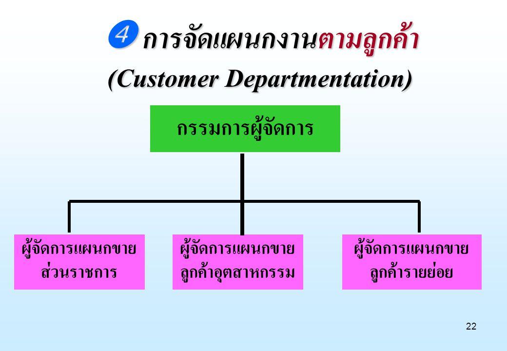 22 กรรมการผู้จัดการ ผู้จัดการแผนกขาย ส่วนราชการ ผู้จัดการแผนกขาย ลูกค้าอุตสาหกรรม ผู้จัดการแผนกขาย ลูกค้ารายย่อย  การจัดแผนกงานตามลูกค้า (Customer De