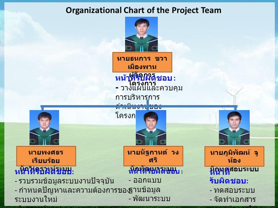 Organizational Chart of the Project Team นายธนการ ขวา เมืองพาน ผู้จัดการ โครงการ หน้าที่รับผิดชอบ : - วางแผนและควบคุม การบริหารการ ดำเนินงานของ โครงการ นายพงศธร เรียบร้อย นักวิเคราะห์ระบบ นายนัฐกานต์ วง ศรี นักพัฒนาระบบ นายภูมิพัฒน์ จู ห้อง นักทดสอบระบบ หน้าที่ รับผิดชอบ : - ทดสอบระบบ - จัดทำเอกสาร และคู่มือการใช้ งานระบบ หน้าที่รับผิดชอบ : - ออกแบบ ฐานข้อมูล - พัฒนาระบบ หน้าที่รับผิดชอบ : - รวบรวมข้อมูลระบบงานปัจจุบัน - กำหนดปัญหาและความต้องการของ ระบบงานใหม่ - วิเคราะห์และออกแบบระบบ