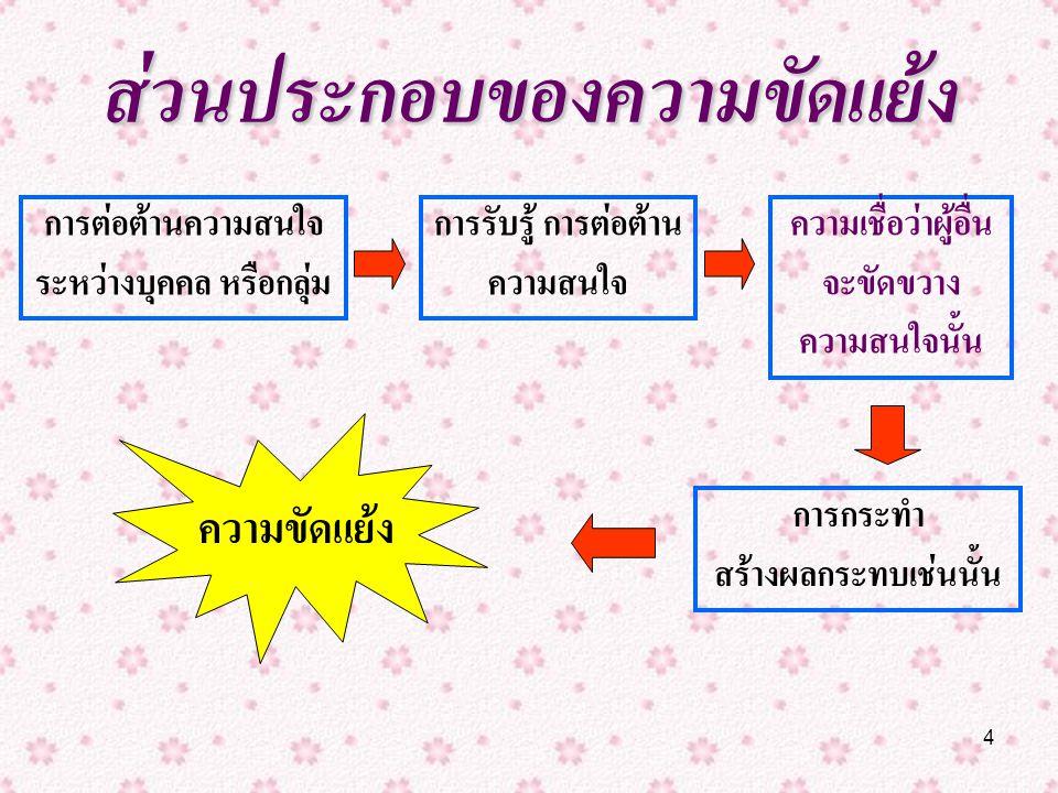 5 ระดับของความขัดแย้ง ระหว่างองค์การ ภายในบุคคล ระหว่างบุคคล ภายในองค์การ ภายในกลุ่ม ระหว่างกลุ่ม