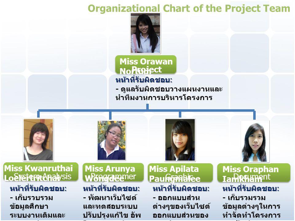 Miss Orawan Nortum Project Manager Miss Kwanruthai Loelertritchai System Analysis Miss Arunya Wongdee Programmer Miss Apilata Paungmalee Graphic desig